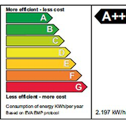 Energy efficiency chart A++