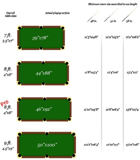 Pool Table Room Sizes