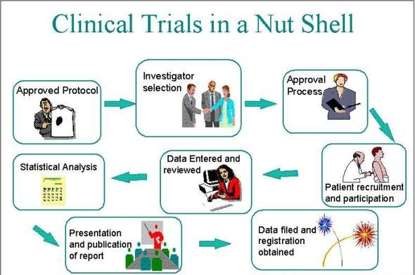 Clinical Trials in a Nutshell