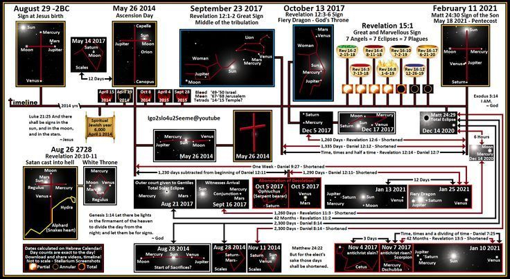 Prophecy time line at Rapture Watch
